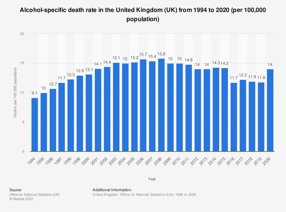 Statistic: Alcohol-related death rate in the United Kingdom (UK) from 1994 to 2017 (per 100,000 population) | Statista