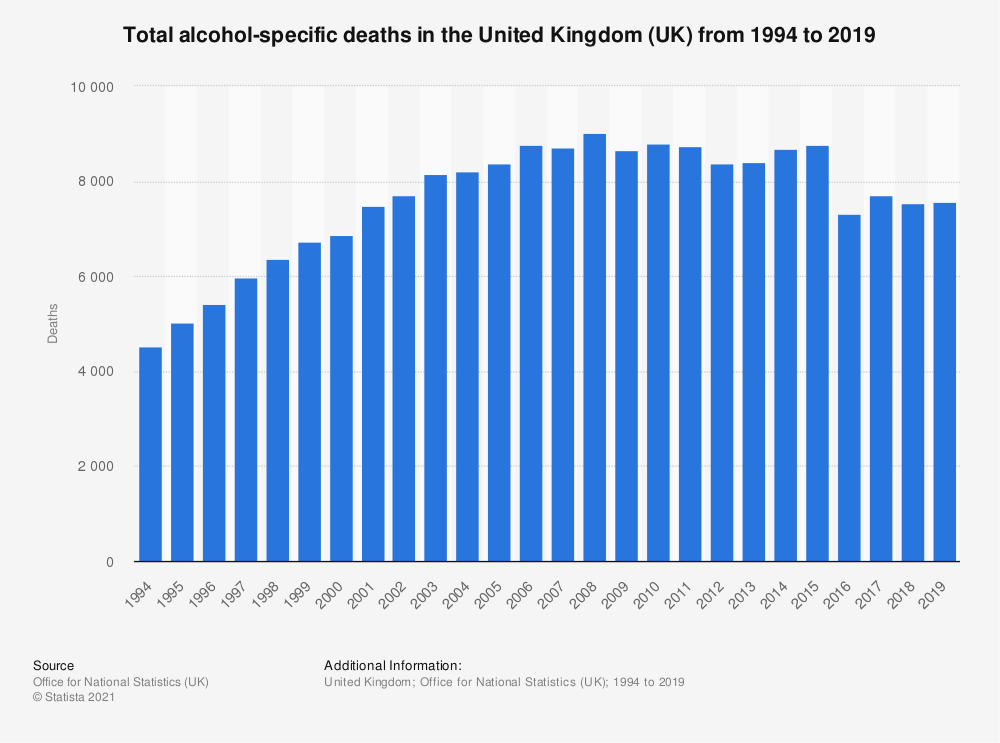 Statistic: Total alcohol-related deaths in the United Kingdom (UK) from 1994 to 2015 | Statista