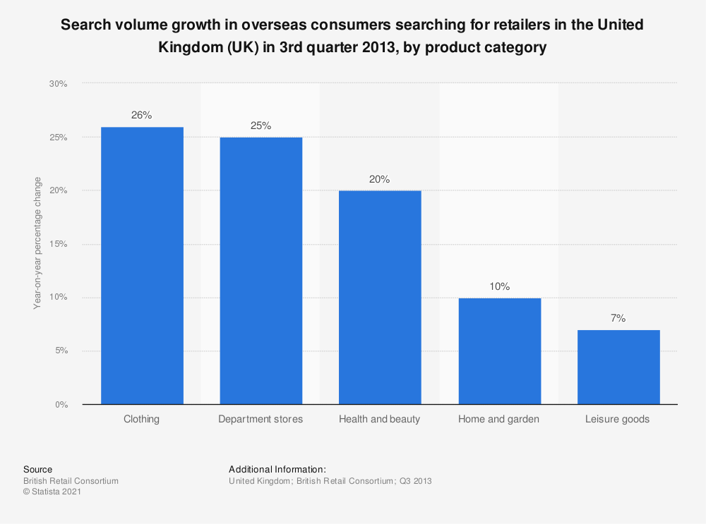 Statistic: Search volume growth in overseas consumers searching for retailers in the United Kingdom (UK) in 3rd quarter 2013, by product category | Statista