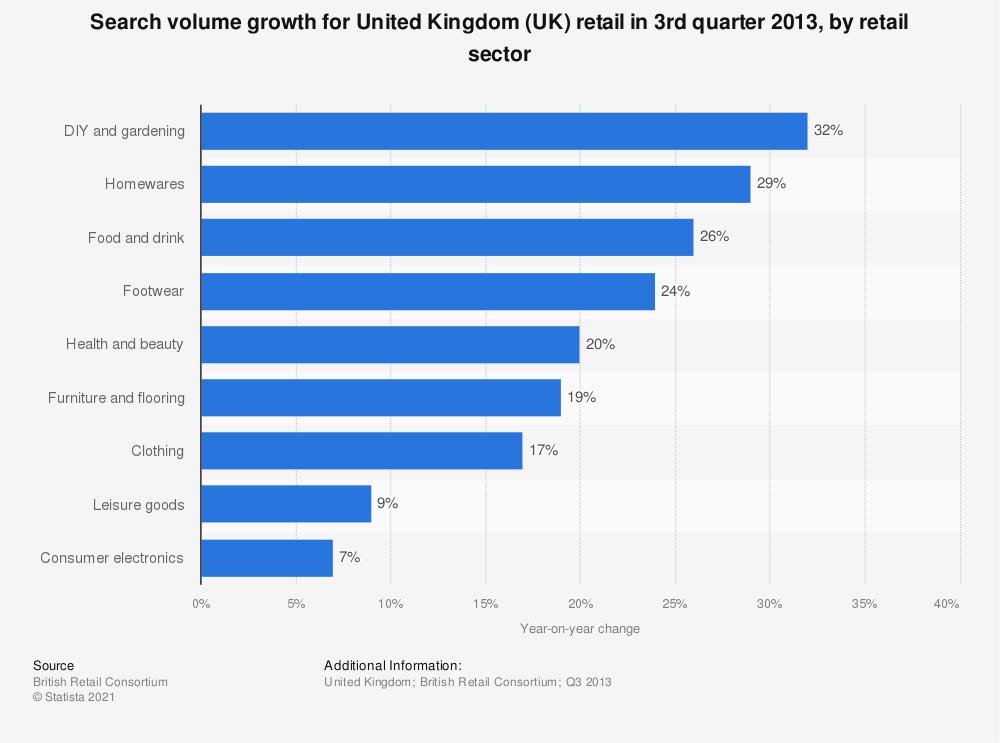 Statistic: Search volume growth for United Kingdom (UK) retail in 3rd quarter 2013, by retail sector | Statista