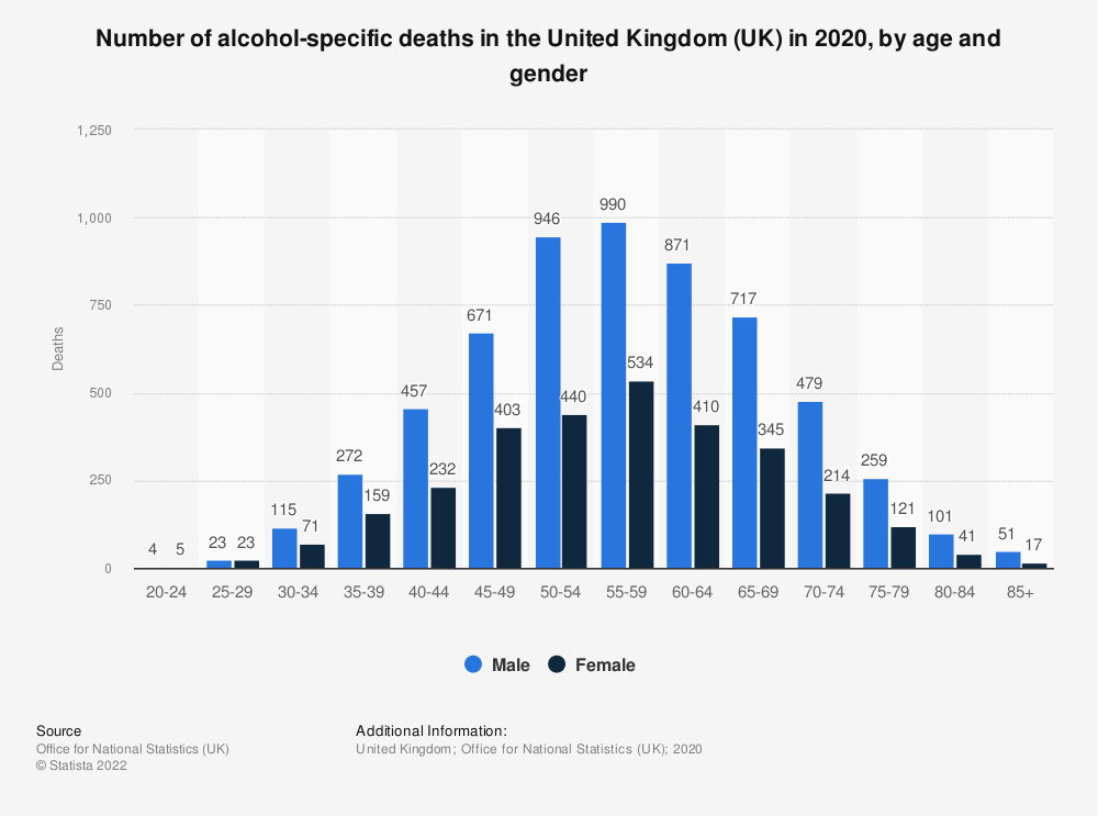 Statistic: Alcohol-specific deaths in the United Kingdom (UK) in 2018, by age and gender | Statista