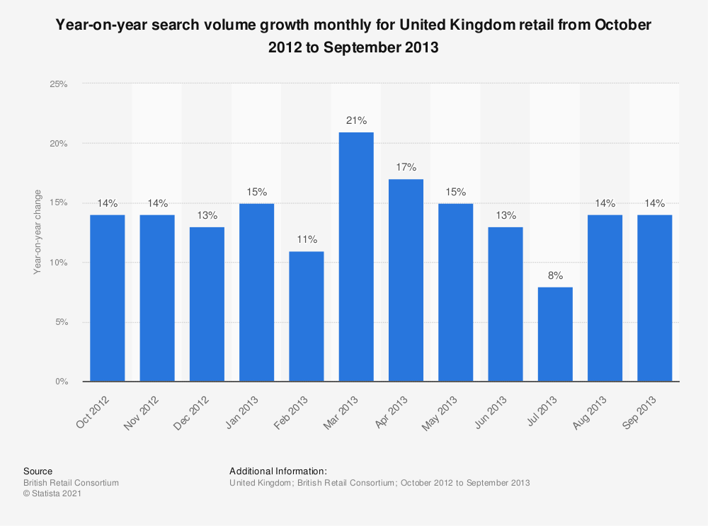 Statistic: Year-on-year search volume growth monthly for United Kingdom retail from October 2012 to September 2013 | Statista