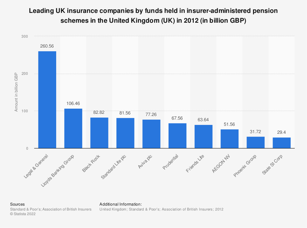 Statistic: Leading UK insurance companies by funds held in insurer-administered pension schemes in the United Kingdom (UK) in 2012 (in billion GBP) | Statista