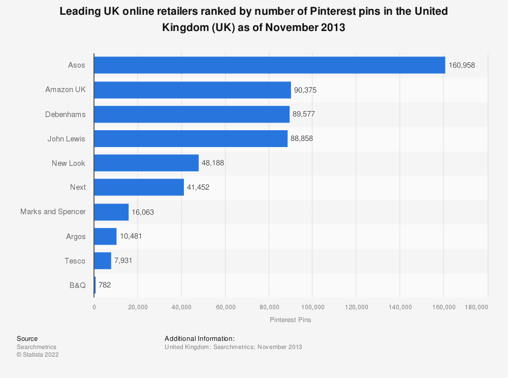 Statistic: Leading UK online retailers ranked by number of Pinterest pins in the United Kingdom (UK) as of November 2013 | Statista