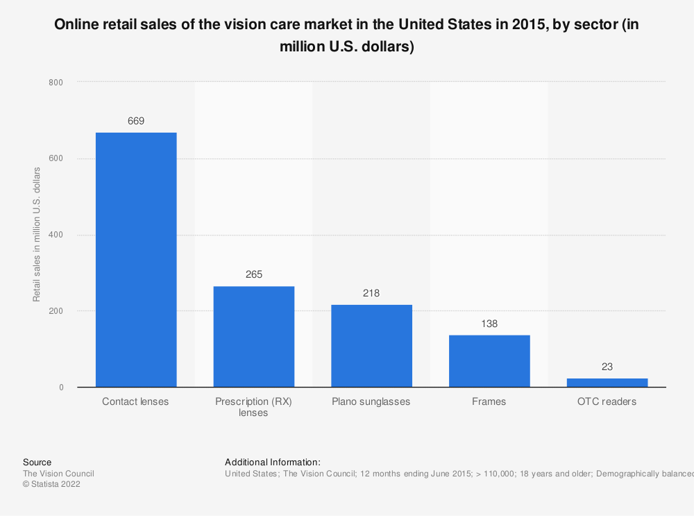Statistic: Online retail sales of the vision care market in the United States in 2015, by sector (in million U.S. dollars) | Statista
