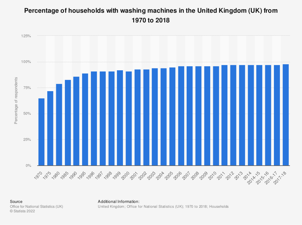 Statistic: Percentage of households with washing machines in the United Kingdom (UK)  from 1970 to 2018 | Statista