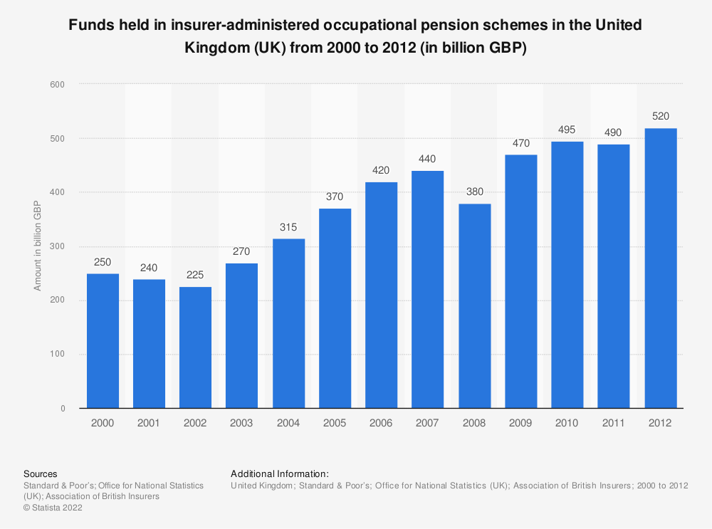 Statistic: Funds held in insurer-administered occupational pension schemes in the United Kingdom (UK) from 2000 to 2012 (in billion GBP) | Statista