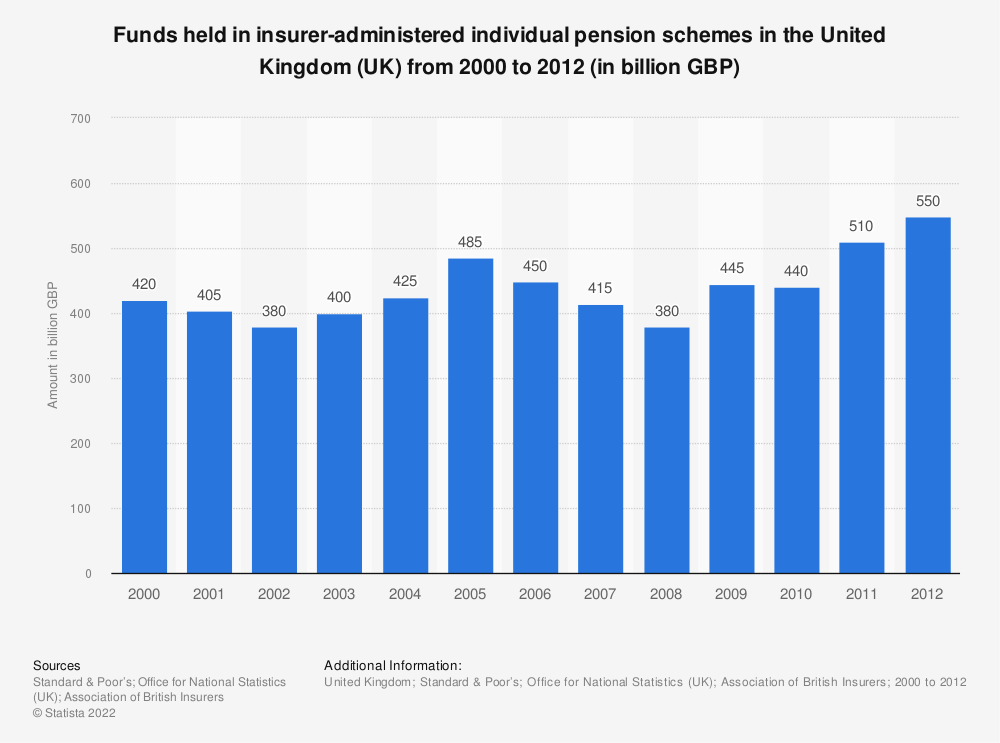 Statistic: Funds held in insurer-administered individual pension schemes in the United Kingdom (UK) from 2000 to 2012 (in billion GBP) | Statista