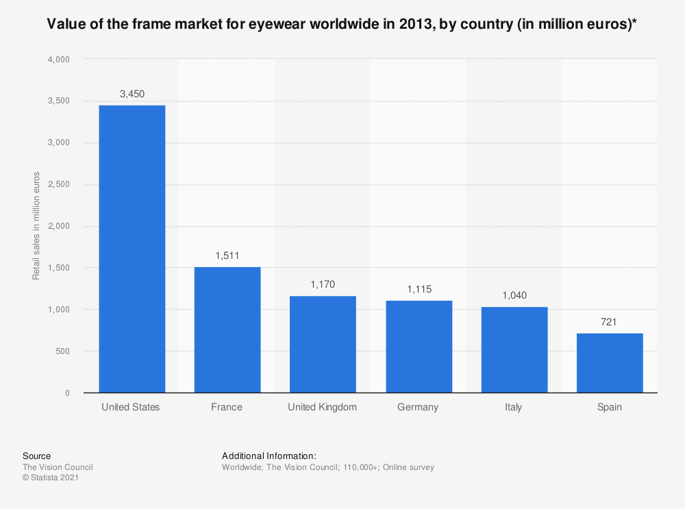 Statistic: Value of the frame market for eyewear worldwide in 2013, by country (in million euros)* | Statista