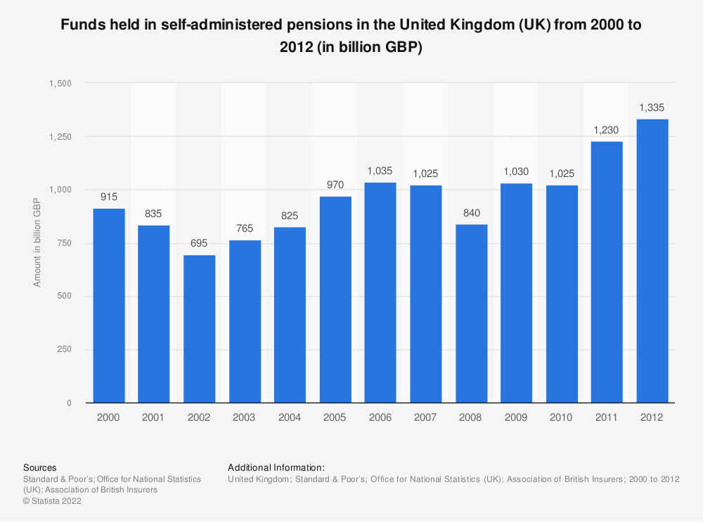 Statistic: Funds held in self-administered pensions in the United Kingdom (UK) from 2000 to 2012 (in billion GBP) | Statista