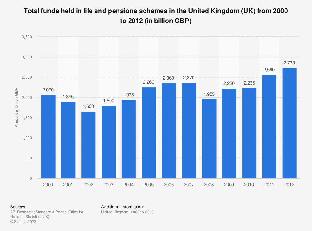Statistic: Total funds held in life and pensions schemes in the United Kingdom (UK) from 2000 to 2012 (in billion GBP) | Statista