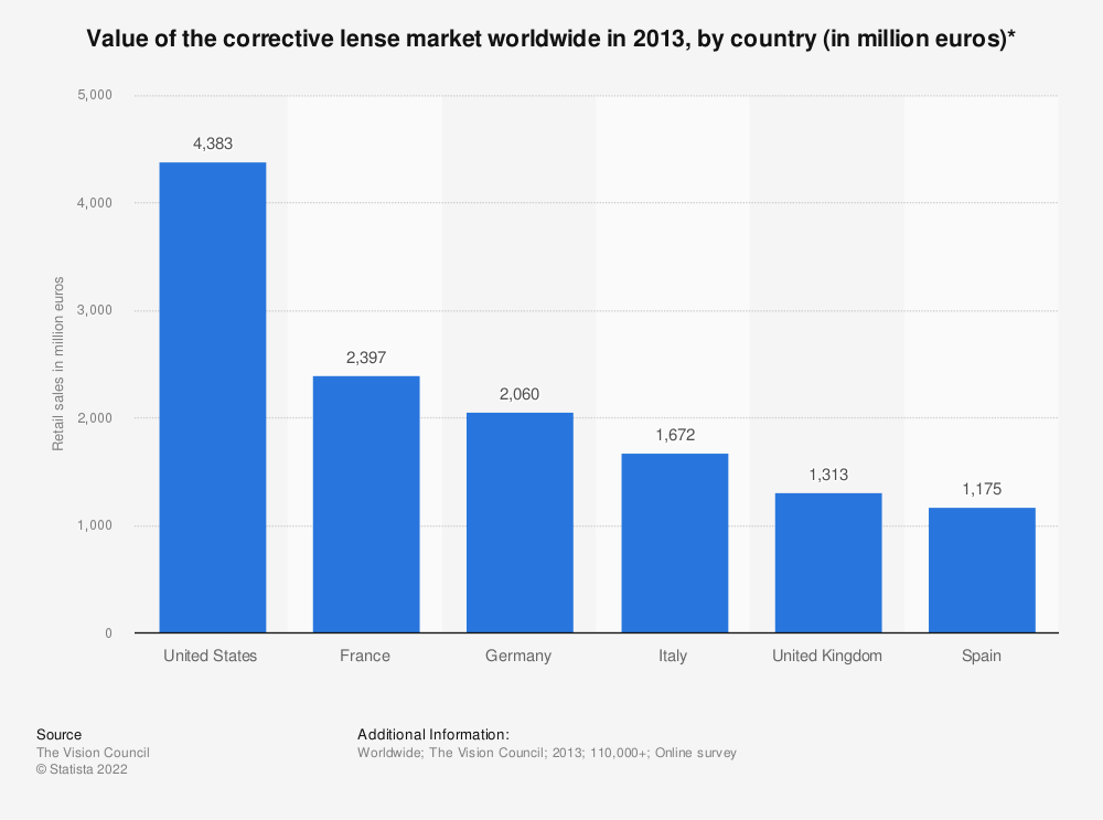 Statistic: Value of the corrective lense market worldwide in 2013, by country (in million euros)* | Statista