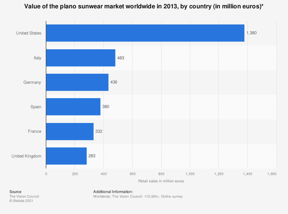 Statistic: Value of the plano sunwear market worldwide in 2013, by country (in million euros)* | Statista