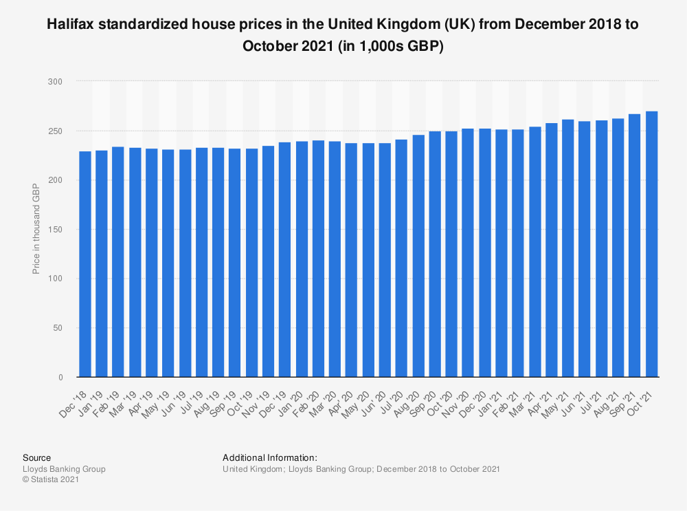 Statistic: Halifax standardized house prices* in the United Kingdom (UK) from May 2016 to May 2018 (in 1,000s GBP) | Statista