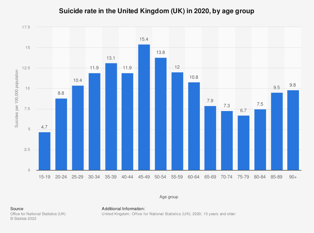 Statistic: Suicide rate in the United Kingdom (UK) in 2018, by age group | Statista