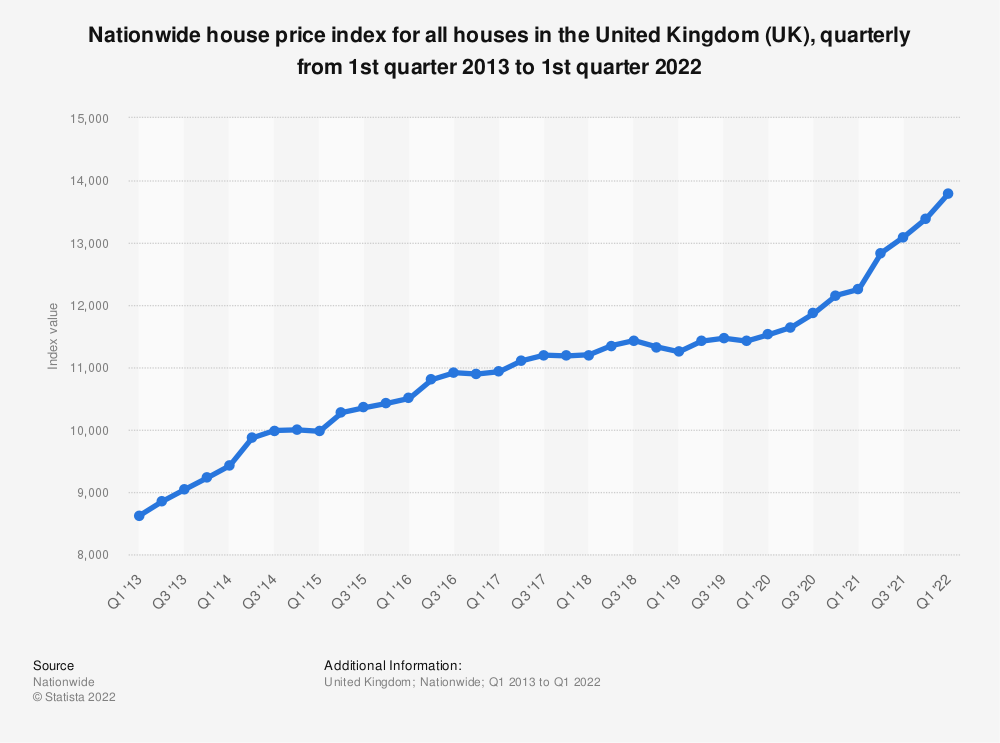 Statistic: Nationwide house price index for all houses in the United Kingdom (UK), quarterly from 1st quarter 2013 to 1st quarter 2020 | Statista
