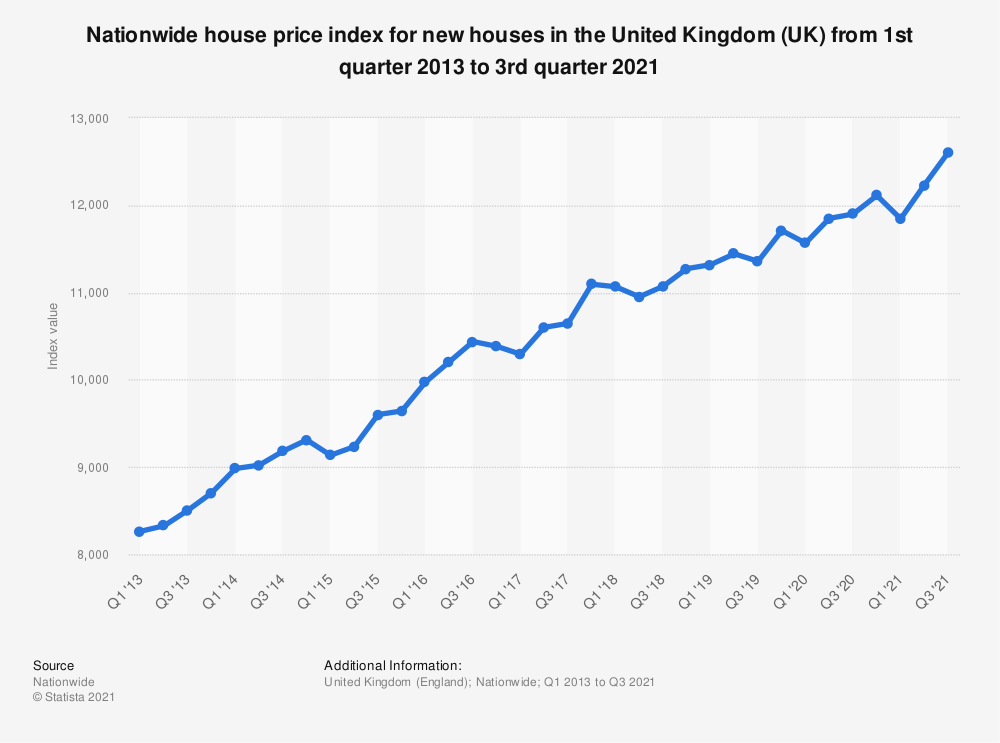Statistic: Nationwide house price index for new houses in the United Kingdom (UK) from 1st quarter 2013 to 2nd quarter 2019 | Statista