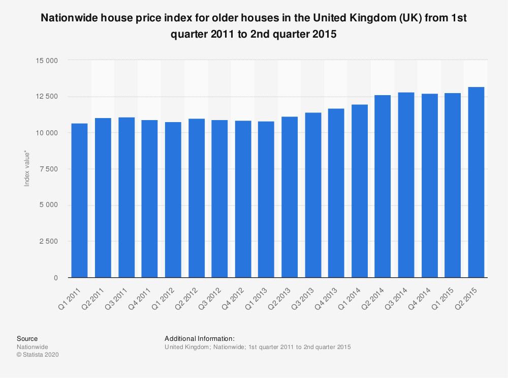 Statistic: Nationwide house price index for older houses in the United Kingdom (UK) from 1st quarter 2011 to 2nd quarter 2015 | Statista