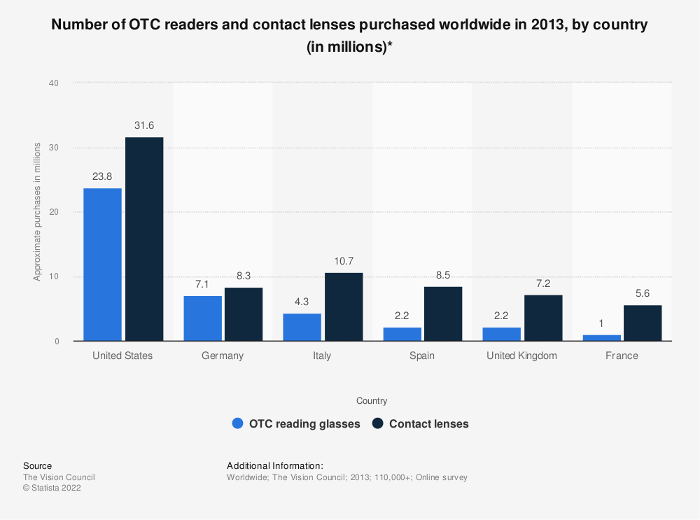 Statistic: Number of OTC readers and contact lenses purchased worldwide in 2013, by country (in millions)* | Statista