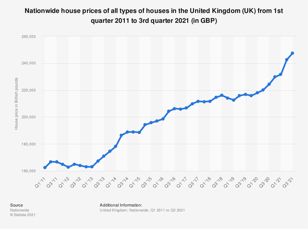 Statistic: Nationwide house prices of all types of houses in the United Kingdom (UK) from 1st quarter 2011 to 2nd quarter 2019 (in 1,000 GBP) | Statista