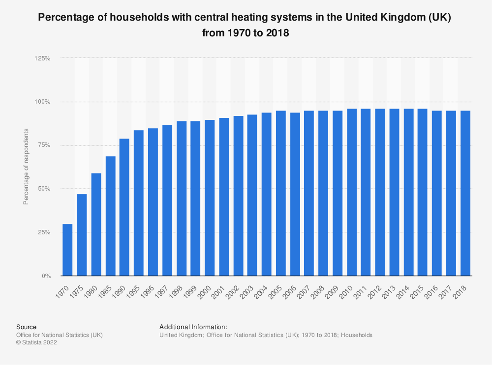 Statistic: Percentage of households with central heating systems in the United Kingdom (UK)  from 1970 to 2018 | Statista
