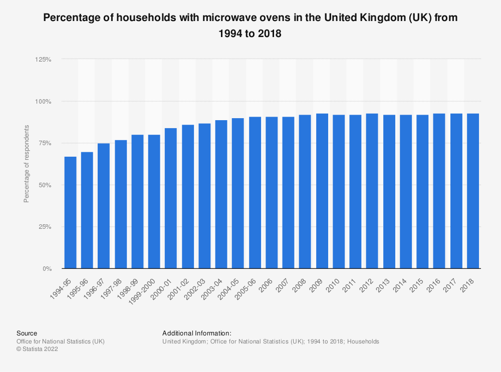 Statistic: Percentage of households with microwave ovens in the United Kingdom (UK) from 1994 to 2018 | Statista