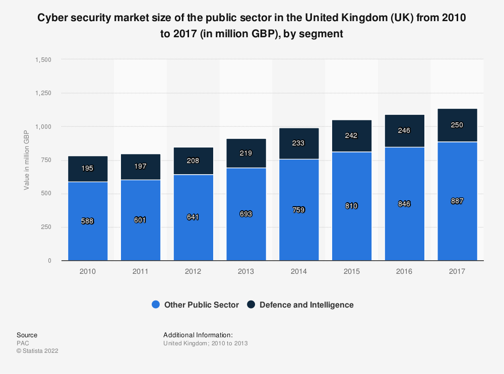 Statistic: Cyber security market size of the public sector in the United Kingdom (UK) from 2010 to 2017 (in million GBP), by segment | Statista