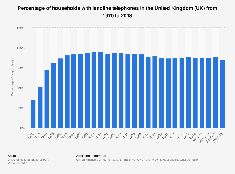 Statistic: Percentage of households with landline telephones in the United Kingdom (UK)  from 1970 to 2017 | Statista