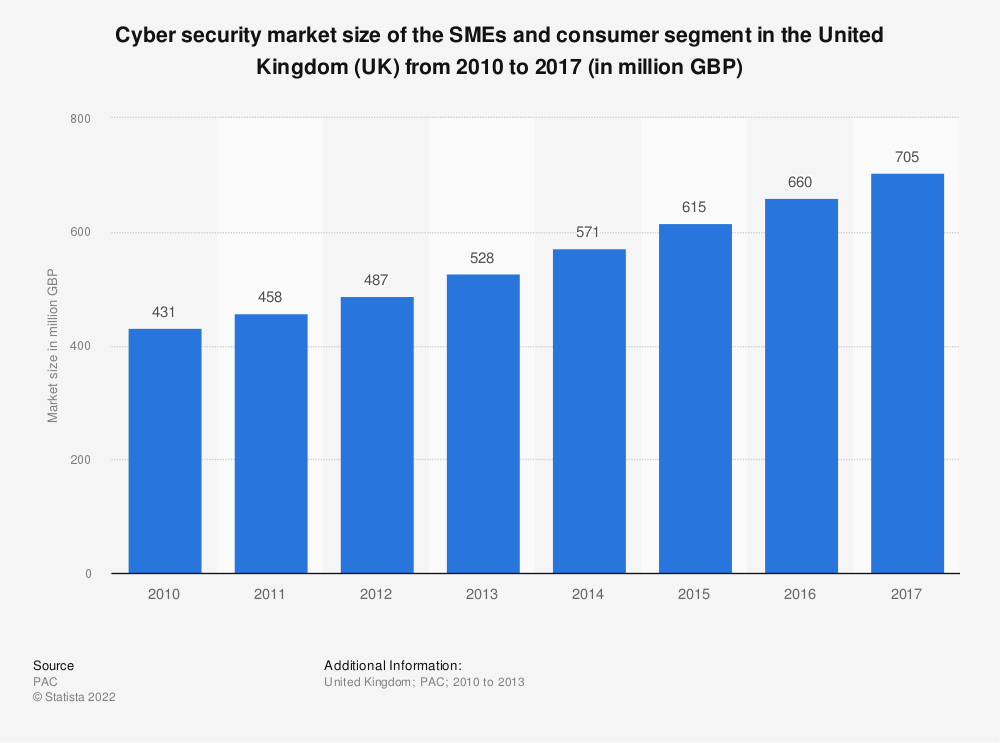 Statistic: Cyber security market size of the SMEs and consumer segment in the United Kingdom (UK) from 2010 to 2017 (in million GBP) | Statista