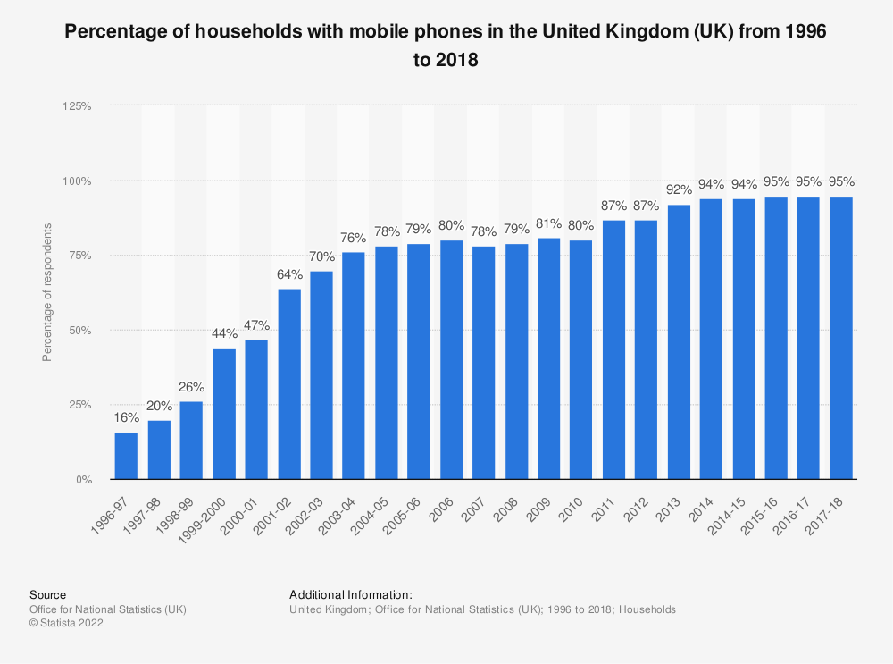 Statistic: Percentage of households with mobile phones in the United Kingdom (UK) from 1996 to 2017 | Statista
