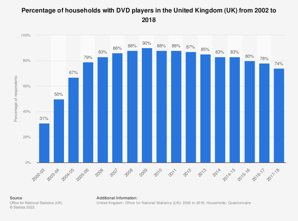 Dvd household penetration