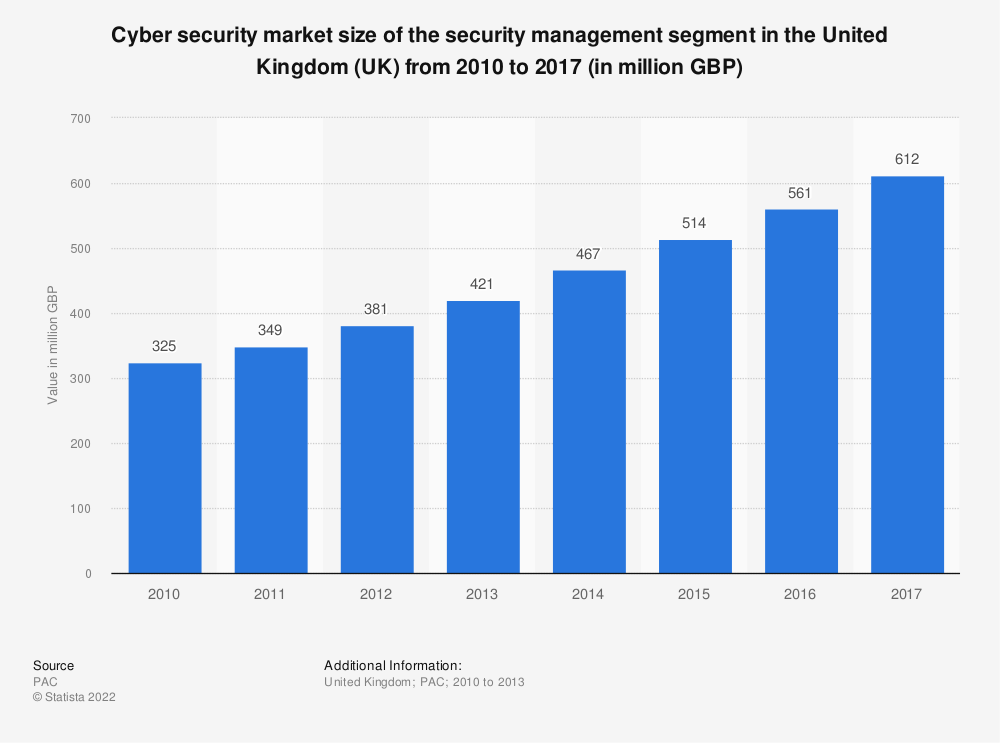 Statistic: Cyber security market size of the security management segment in the United Kingdom (UK) from 2010 to 2017 (in million GBP) | Statista