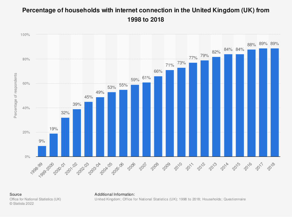 Statistic: Percentage of households with internet connection in the United Kingdom (UK) from 1998 to 2018 | Statista