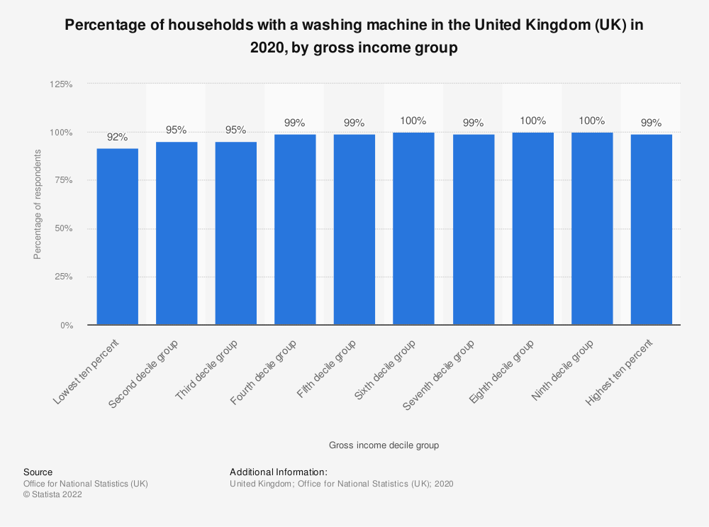 Statistic: Percentage of households with a washing machine in the United Kingdom (UK) in 2018, by gross income group | Statista