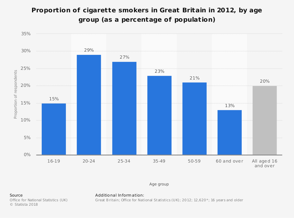 Statistic: Proportion of cigarette smokers in Great Britain in 2012, by age group (as a percentage of population) | Statista