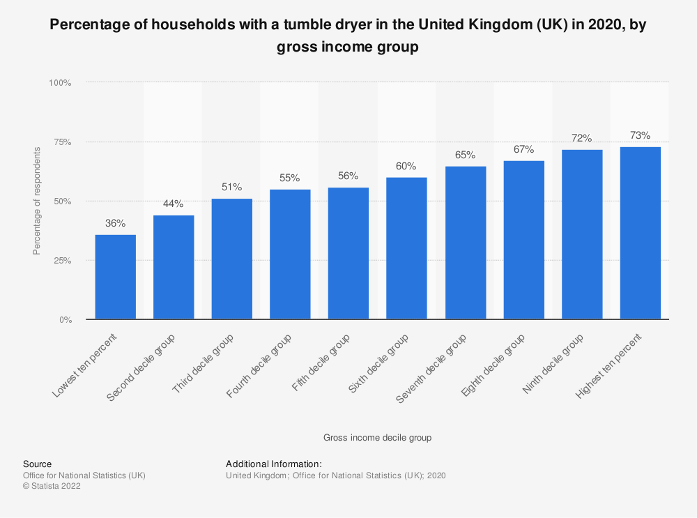 Statistic: Percentage of households with a tumble dryer in the United Kingdom (UK) in 2018, by gross income group | Statista