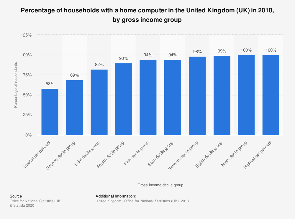 Statistic: Percentage of households with a home computer in the United Kingdom (UK) in 2018, by gross income group | Statista