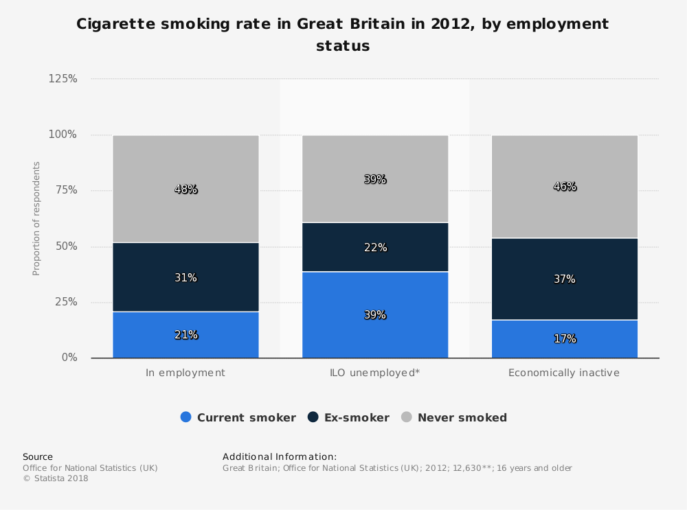 Statistic: Cigarette smoking rate in Great Britain in 2012, by employment status | Statista