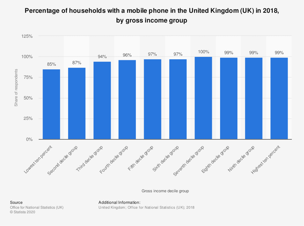 Statistic: Percentage of households with a mobile phone in the United Kingdom (UK) in 2016, by gross income decile group | Statista