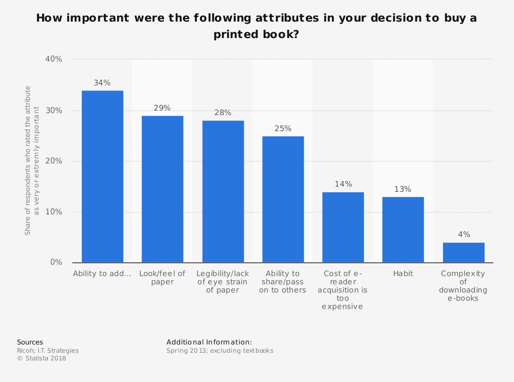 Statistic: How important were the following attributes in your decision to buy a printed book? | Statista