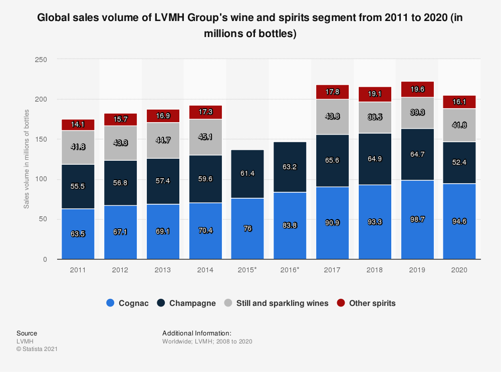 Statistic: Global sales volume of LVMH Group's wine and spirits segment from 2008 to 2018 (in millions of bottles) | Statista