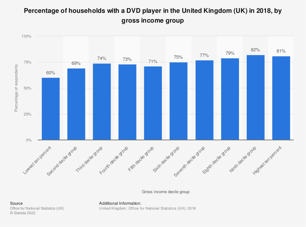 Statistic: Percentage of households with a DVD player in the United Kingdom (UK) in 2018, by gross income group | Statista