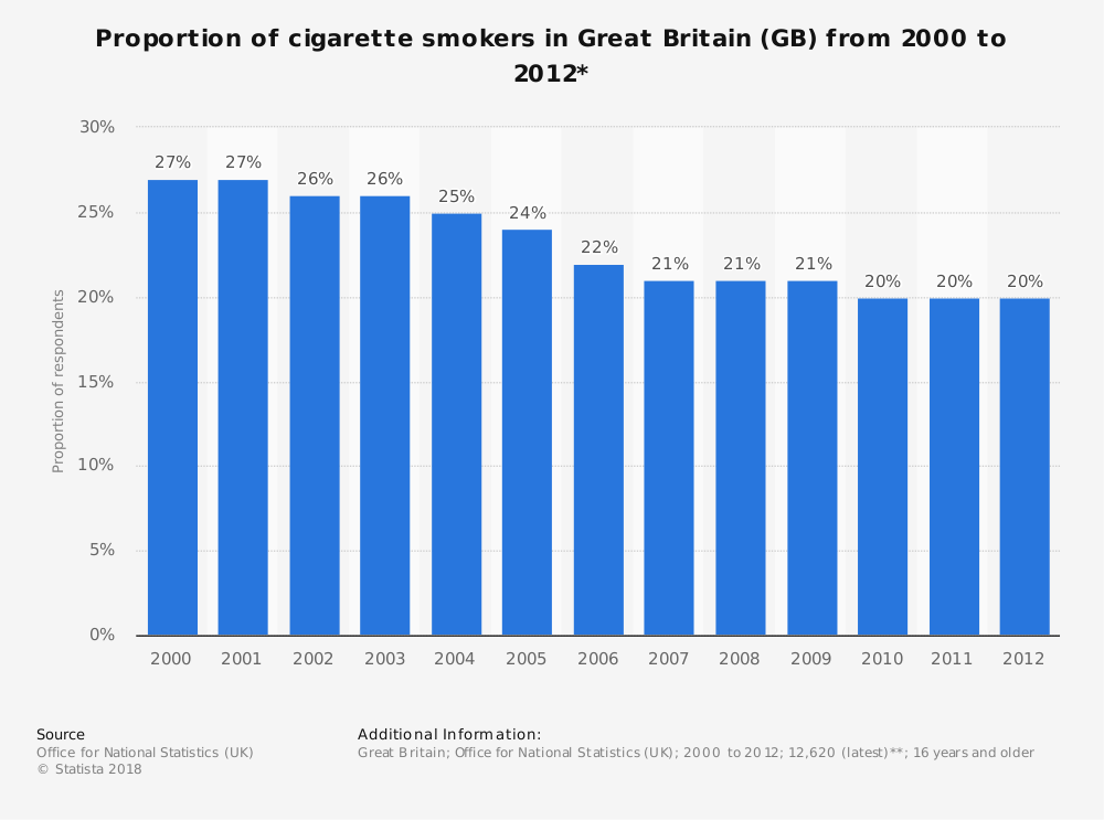 Statistic: Proportion of cigarette smokers in Great Britain (GB) from 2000 to 2012* | Statista