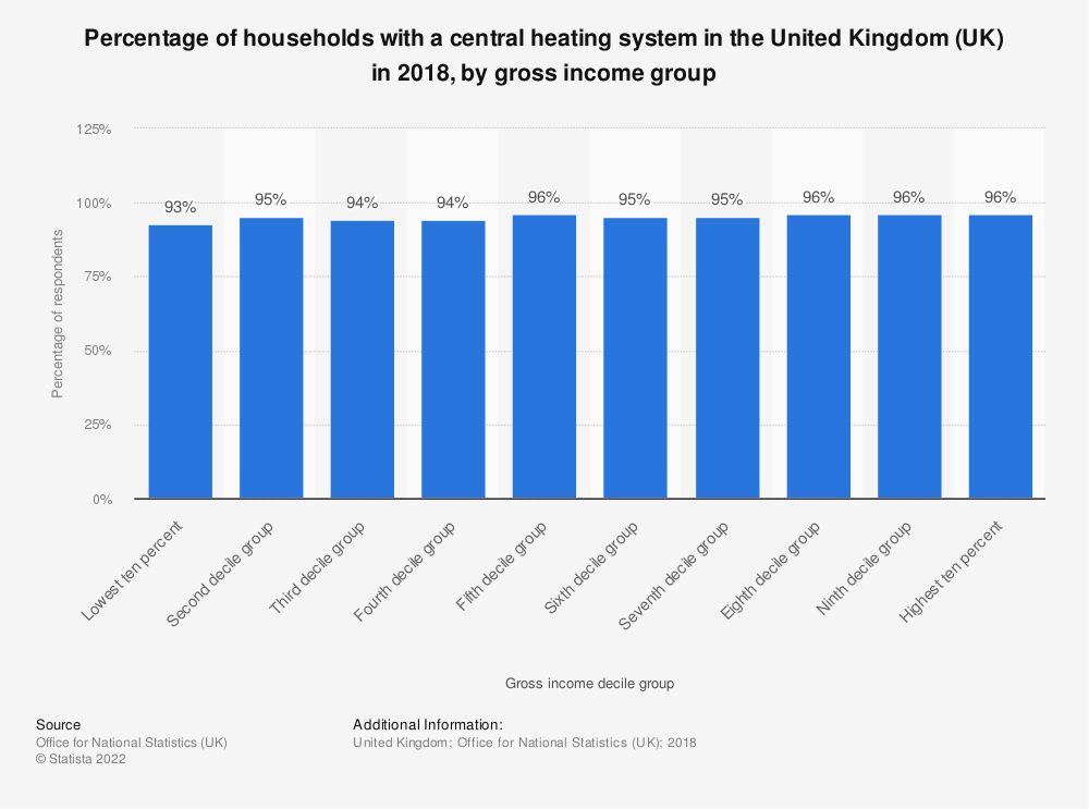 Statistic: Percentage of households with a central heating system in the United Kingdom (UK) in 2018, by gross income group | Statista