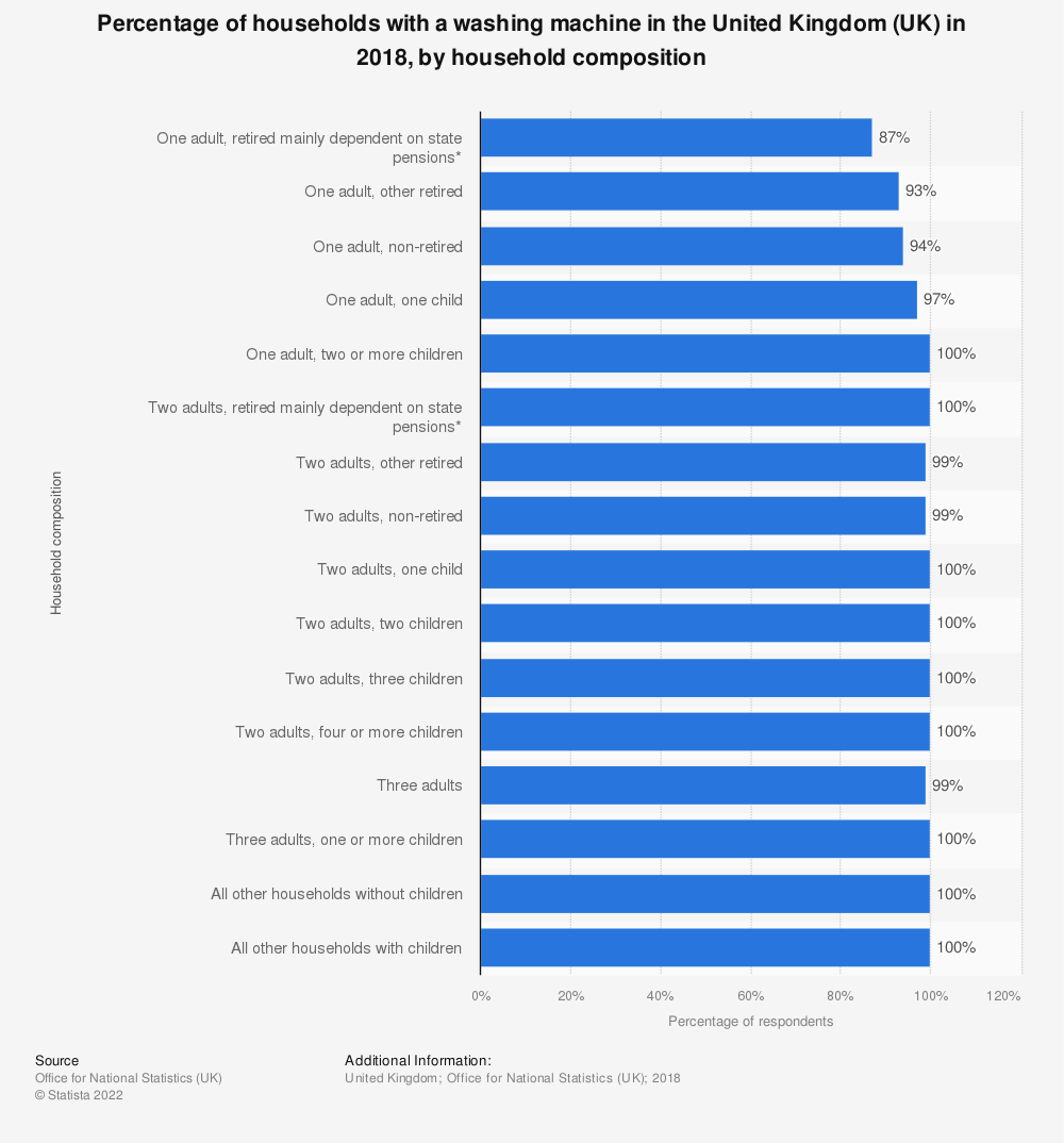 Statistic: Percentage of households with a washing machine in the United Kingdom (UK) in 2018, by household composition   Statista