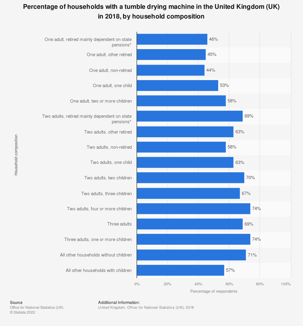 Statistic: Percentage of households with a tumble drying machine in the United Kingdom (UK) in 2018, by household composition | Statista