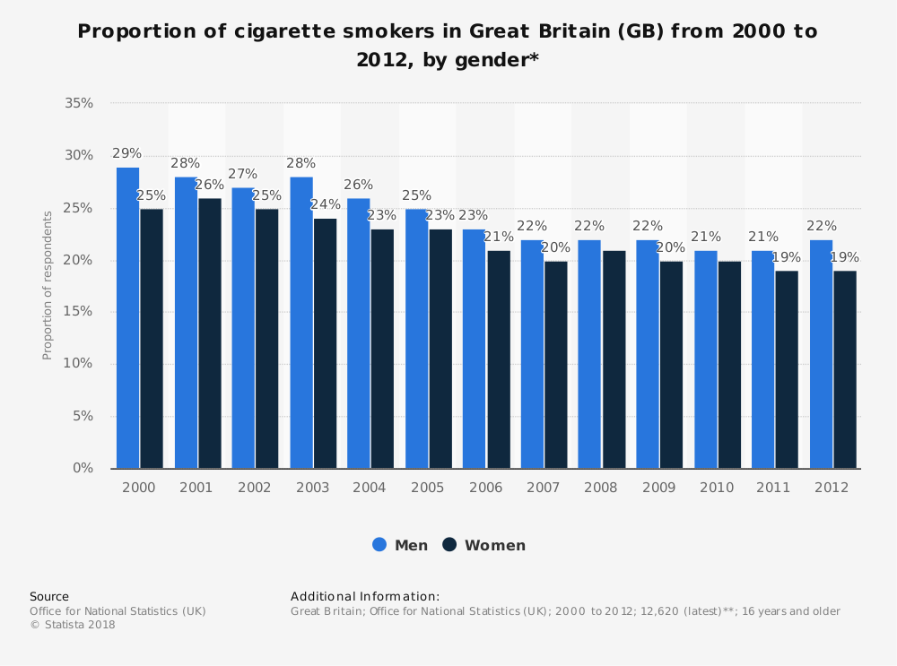 Statistic: Proportion of cigarette smokers in Great Britain (GB) from 2000 to 2012, by gender* | Statista