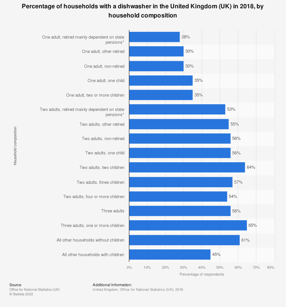 Statistic: Percentage of households with a dishwasher in the United Kingdom (UK) in 2018, by household composition | Statista
