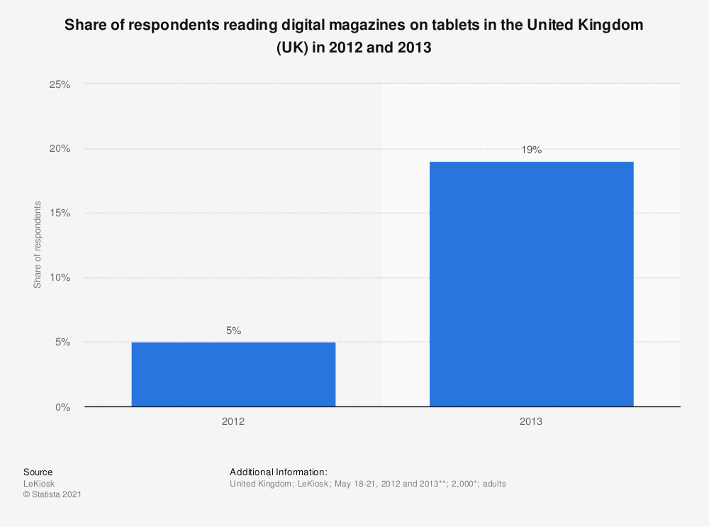 Statistic: Share of respondents reading digital magazines on tablets in the United Kingdom (UK) in 2012 and 2013 | Statista