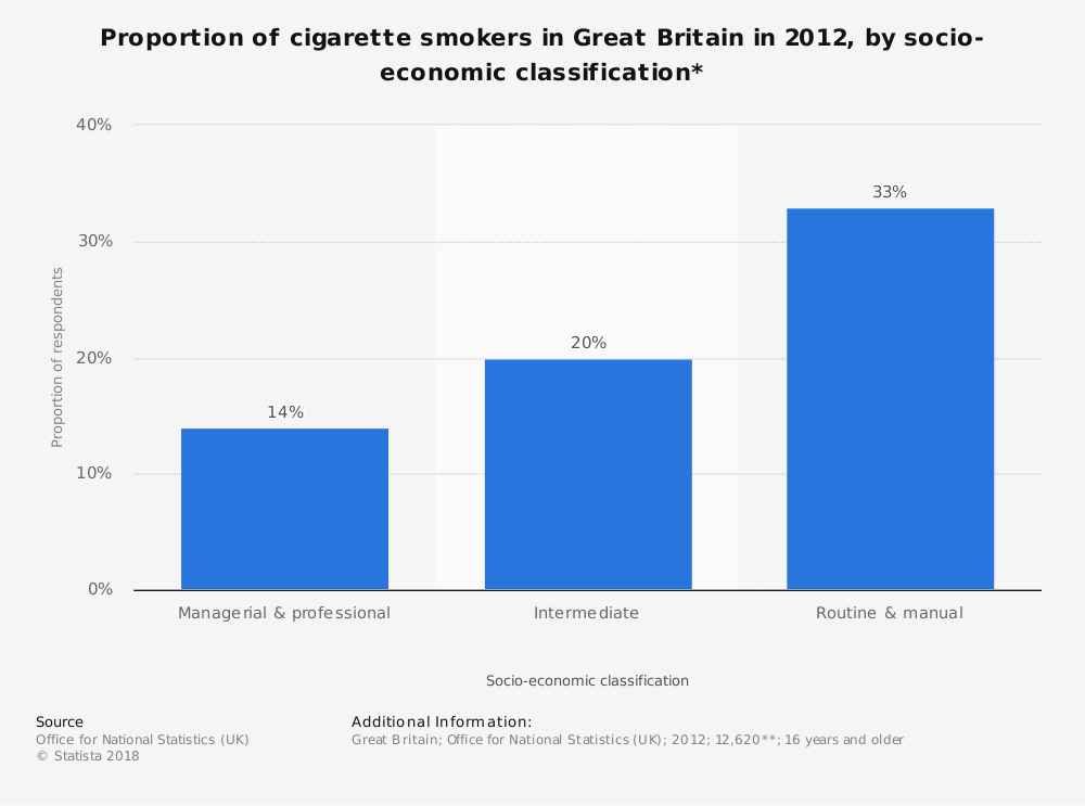 Statistic: Proportion of cigarette smokers in Great Britain in 2012, by socio-economic classification* | Statista